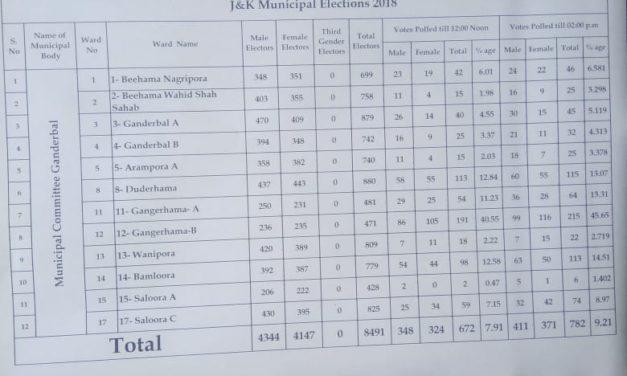 ULB polls:Ganderbal Municipal committee crosses 9.21 percent till 02 PM