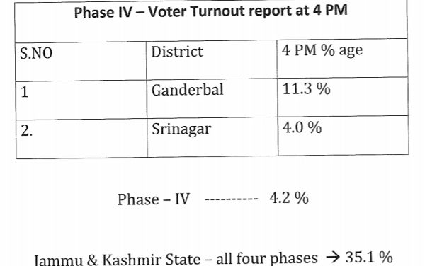 Phase –IV ULB Polls: 4.2 cent voting recorded in Kashmir